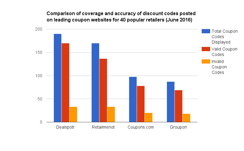 How to Find the Most Reliable Coupon Codes